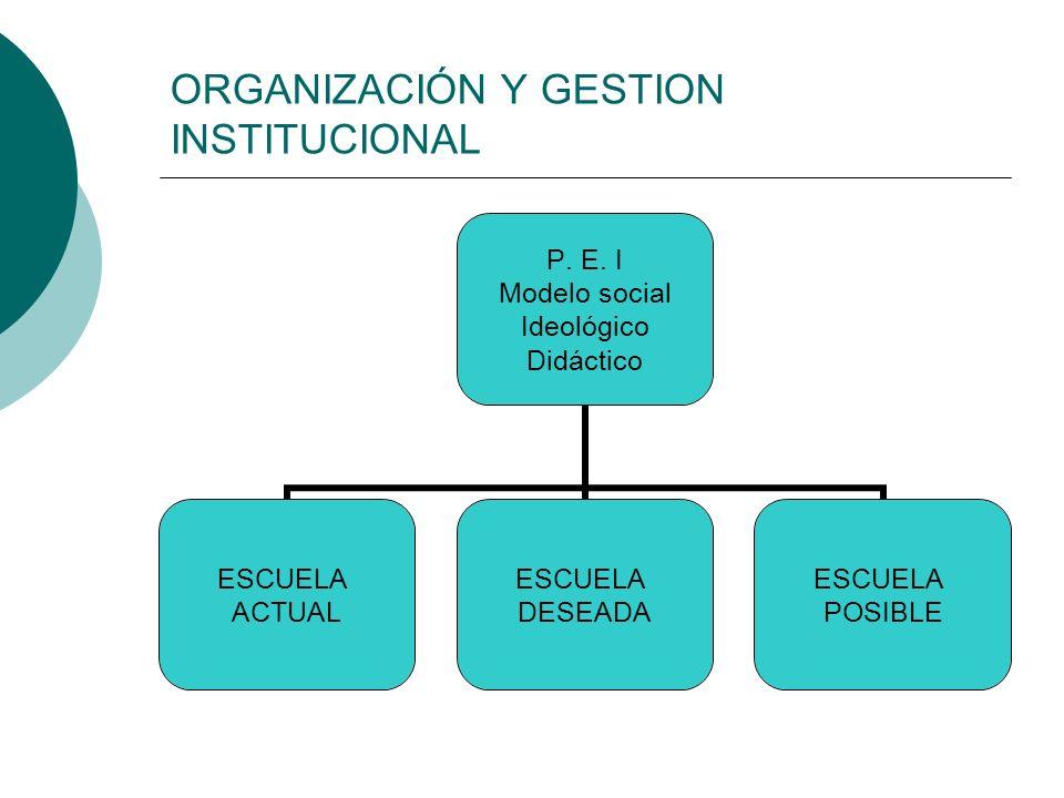 ORGANIZACIÓN Y GESTION INSTITUCIONAL