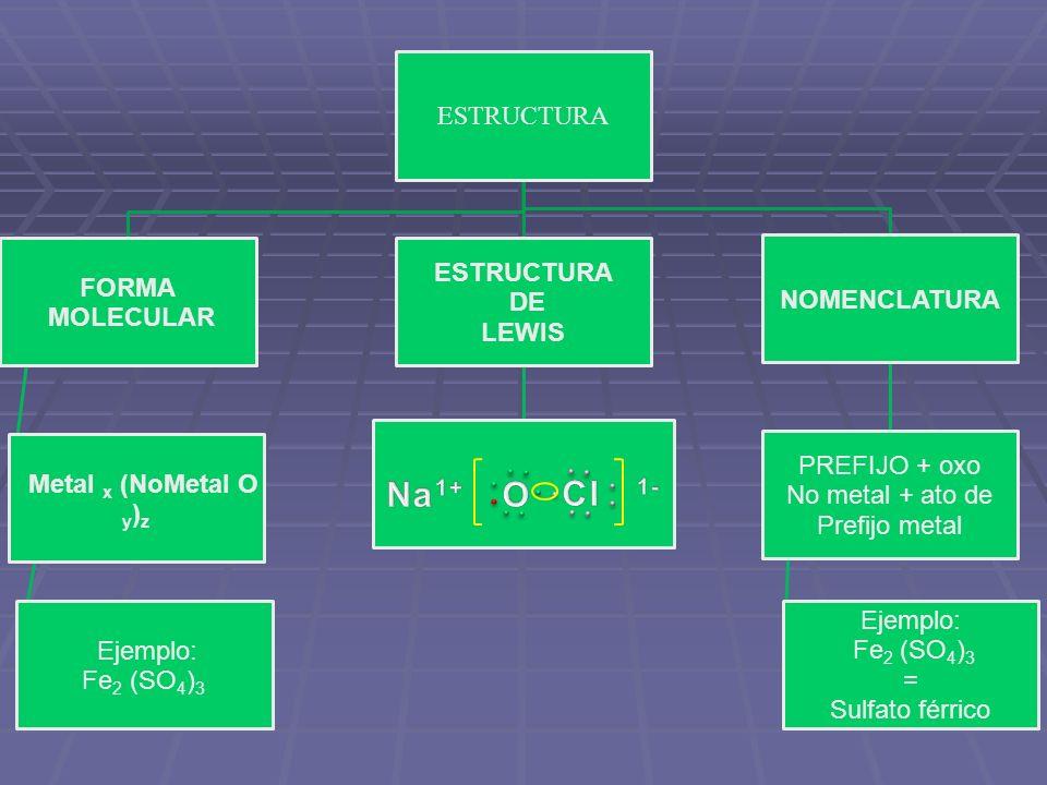 Na1+ O Cl 1- La nomenclatura no es la que les di yo en clase.