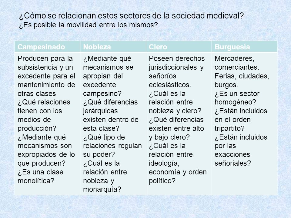 ¿Cómo se relacionan estos sectores de la sociedad medieval
