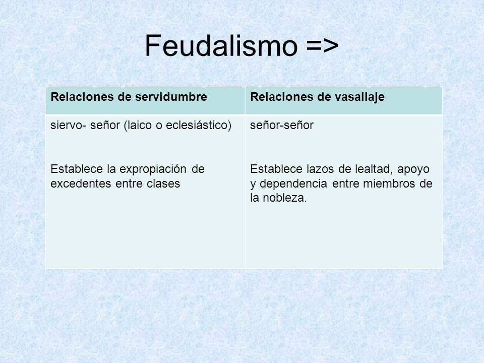 Feudalismo => Relaciones de servidumbre Relaciones de vasallaje