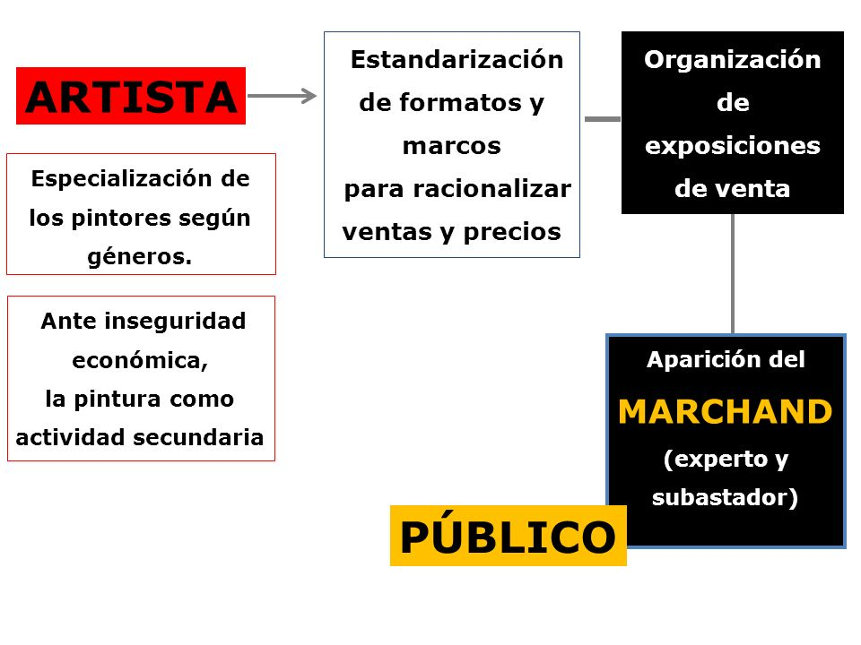 ARTISTA PÚBLICO Estandarización de formatos y marcos