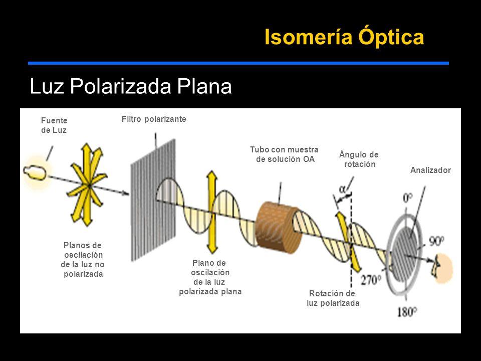 Isomería Óptica Luz Polarizada Plana Fuente de Luz Planos de