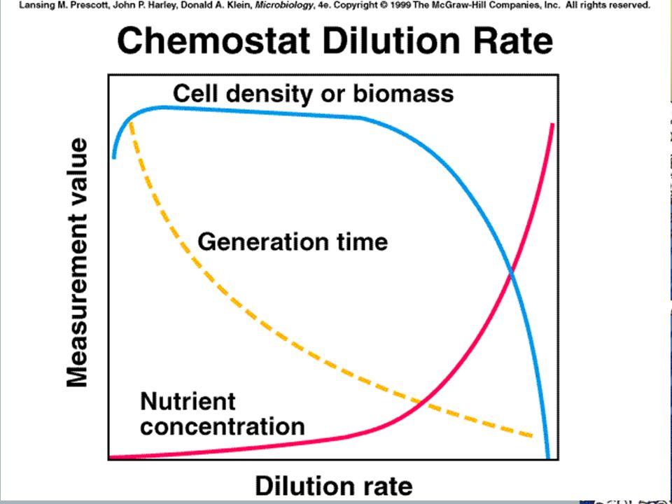 Gráfico similar al anterior, pero en el que se puede ver también cómo evoluciona la concentración del nutriente en el quimiostato en función de la tasa de dilución.