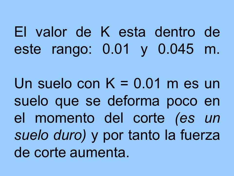 El valor de K esta dentro de este rango: 0. 01 y 0. 045 m