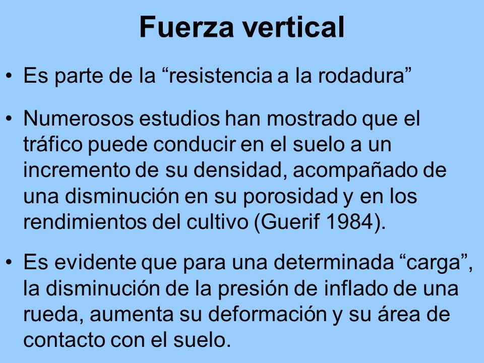 Fuerza vertical Es parte de la resistencia a la rodadura