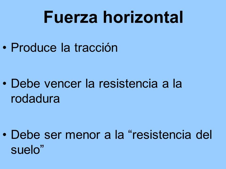 Fuerza horizontal Produce la tracción
