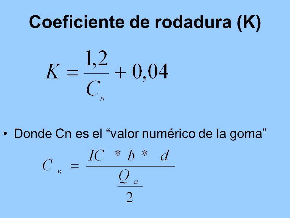Coeficiente de rodadura (K)