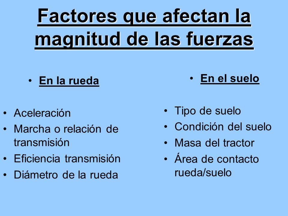 Factores que afectan la magnitud de las fuerzas
