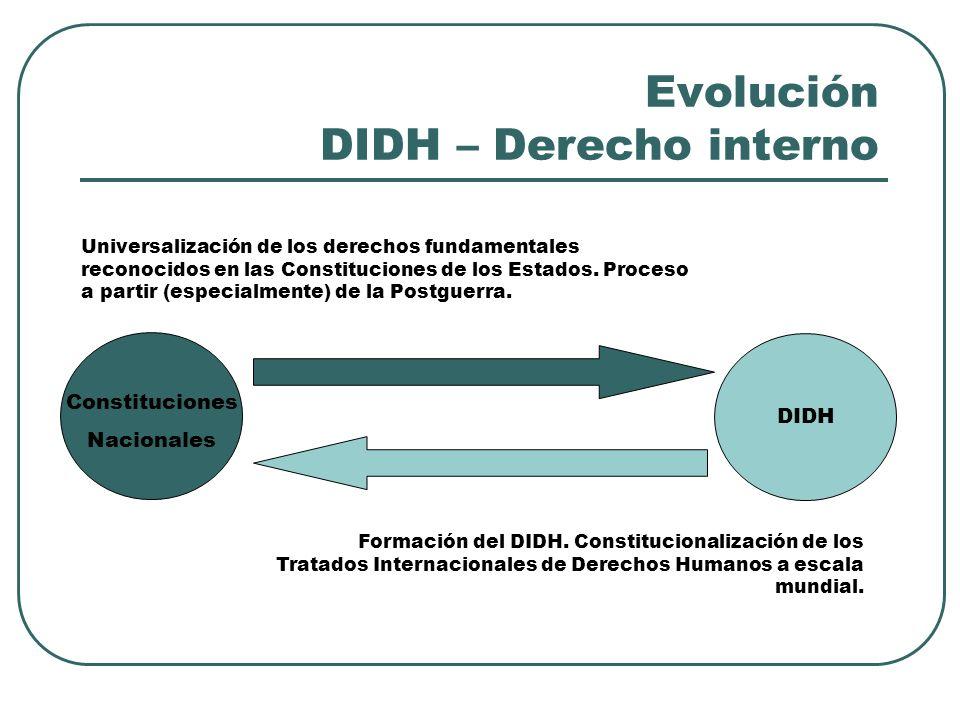 Evolución DIDH – Derecho interno