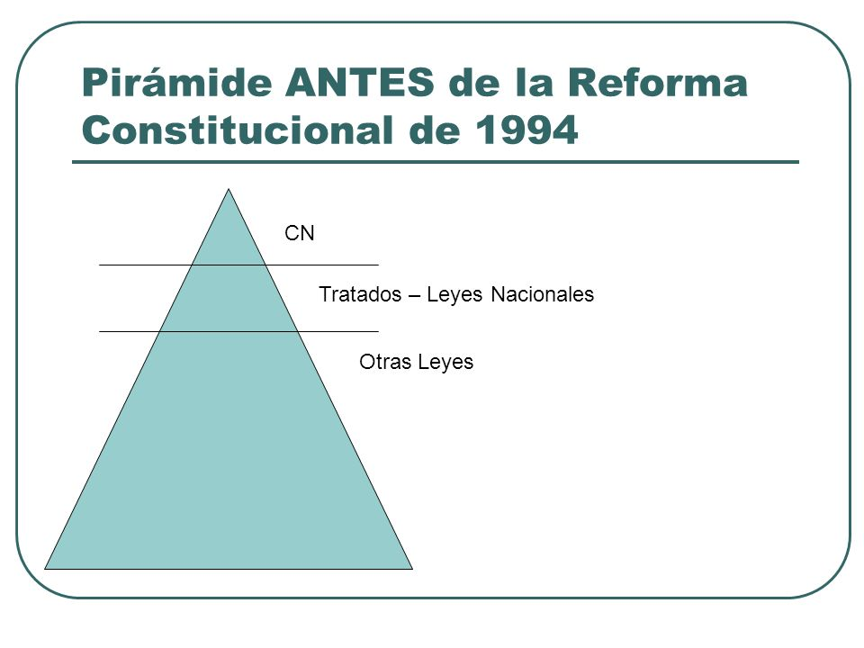 Pirámide ANTES de la Reforma Constitucional de 1994