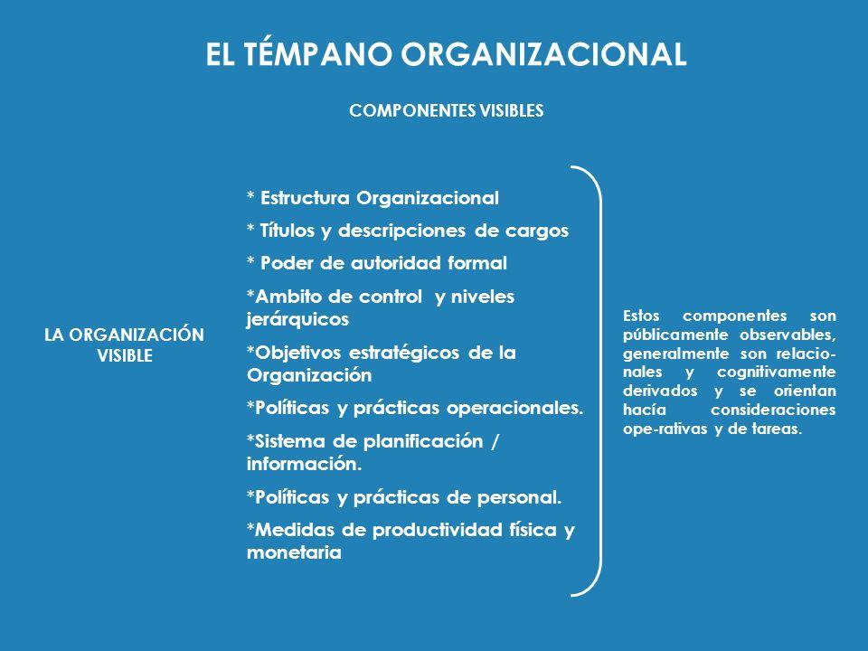 EL TÉMPANO ORGANIZACIONAL