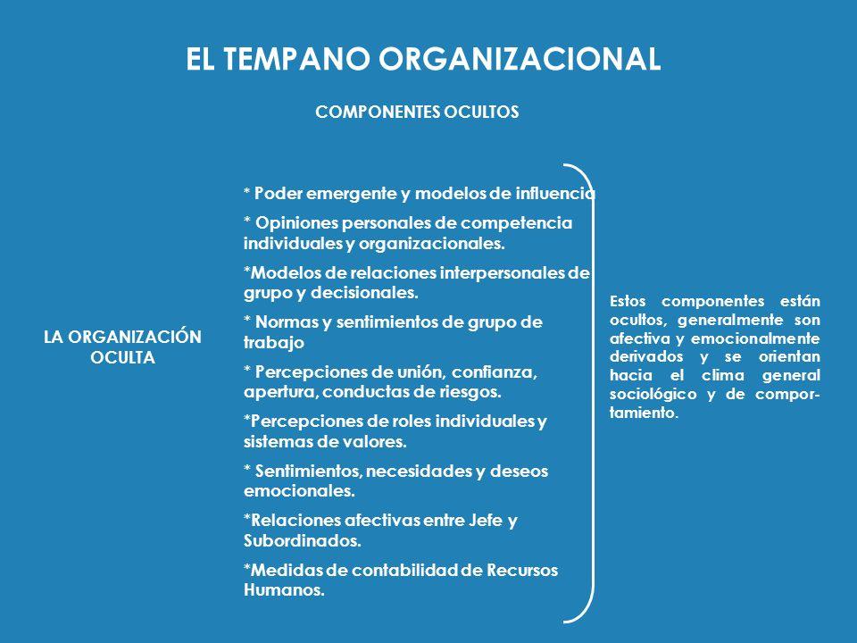 EL TEMPANO ORGANIZACIONAL