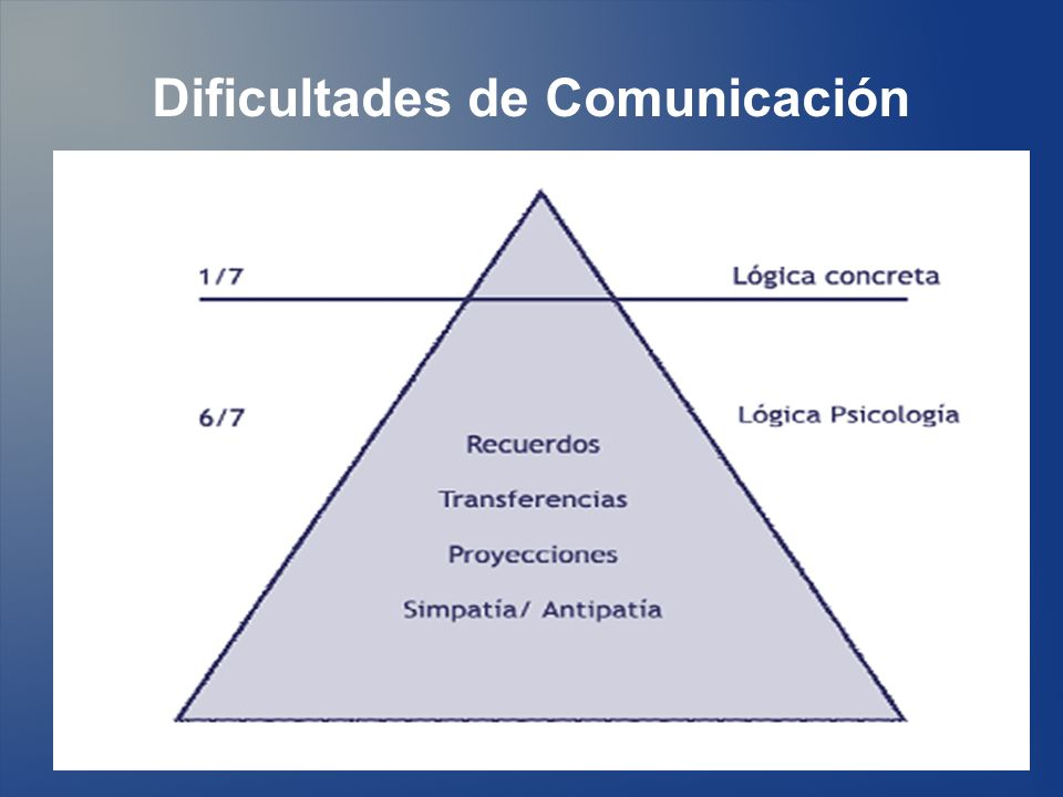Dificultades de Comunicación