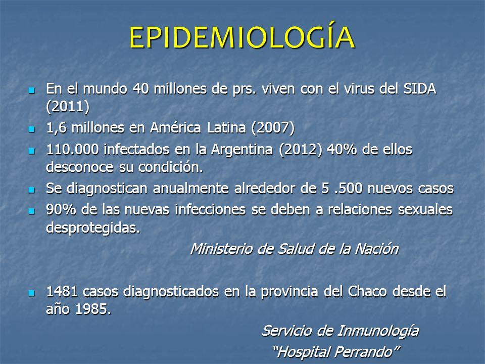 EPIDEMIOLOGÍA En el mundo 40 millones de prs. viven con el virus del SIDA (2011) 1,6 millones en América Latina (2007)