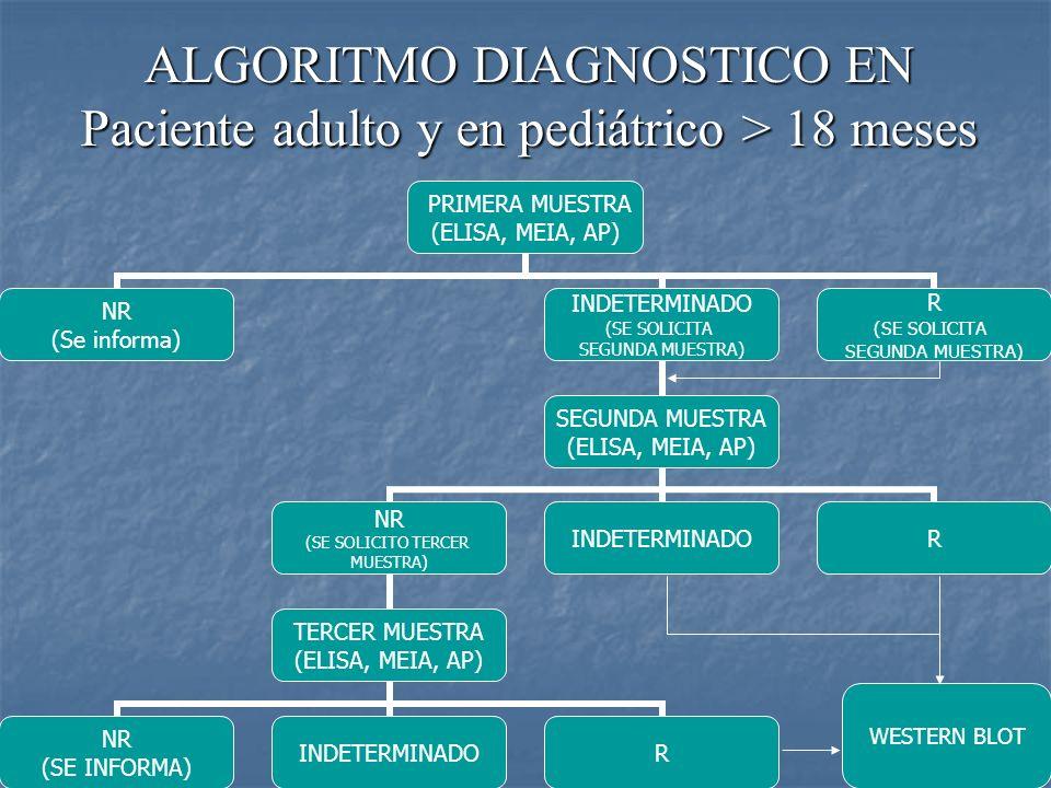 ALGORITMO DIAGNOSTICO EN Paciente adulto y en pediátrico > 18 meses