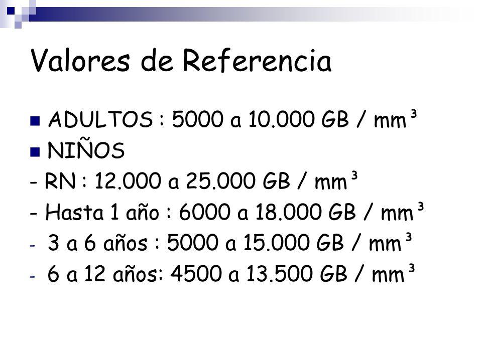 Valores de Referencia ADULTOS : 5000 a 10.000 GB / mm³ NIÑOS