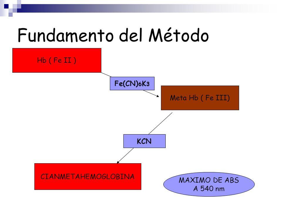 Fundamento del Método Hb ( Fe II ) Fe(CN)6K3 Meta Hb ( Fe III) KCN