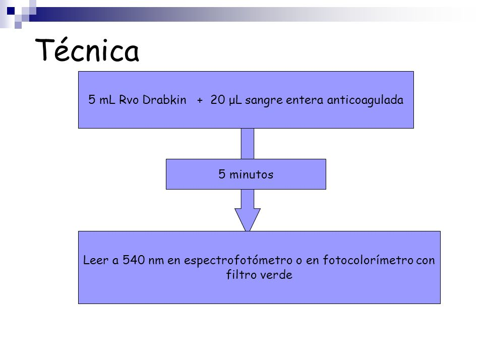 Técnica 5 mL Rvo Drabkin + 20 μL sangre entera anticoagulada 5 minutos