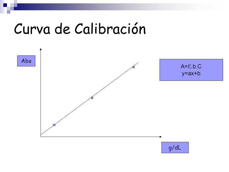 Curva de Calibración Abs A=Ɛ.b.C y=ax+b g/dL