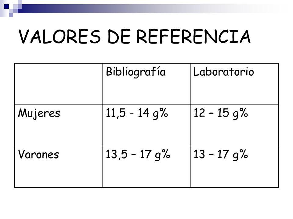 VALORES DE REFERENCIA Bibliografía Laboratorio Mujeres 11,5 - 14 g%