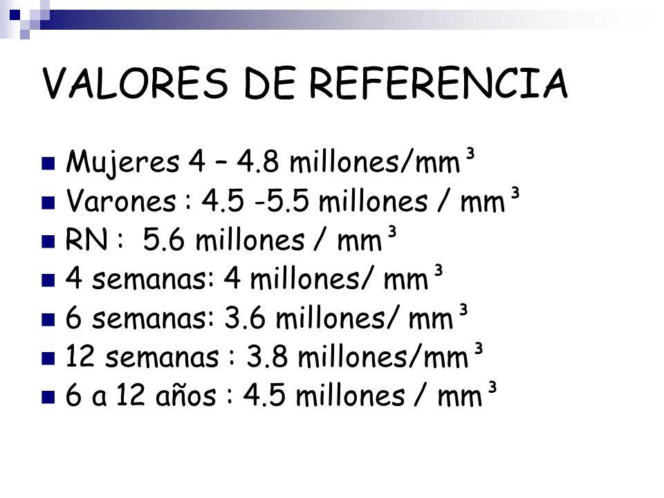 VALORES DE REFERENCIA Mujeres 4 – 4.8 millones/mm³