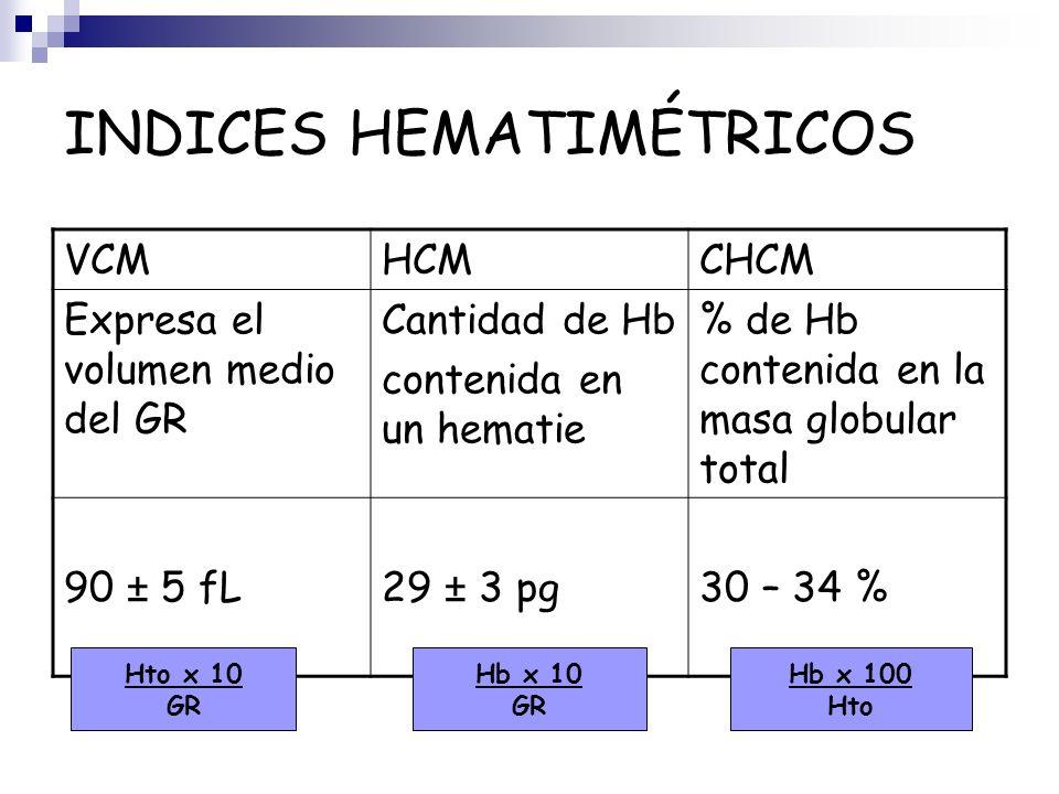 INDICES HEMATIMÉTRICOS
