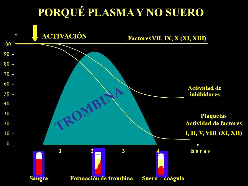 Actividad de inhibidores