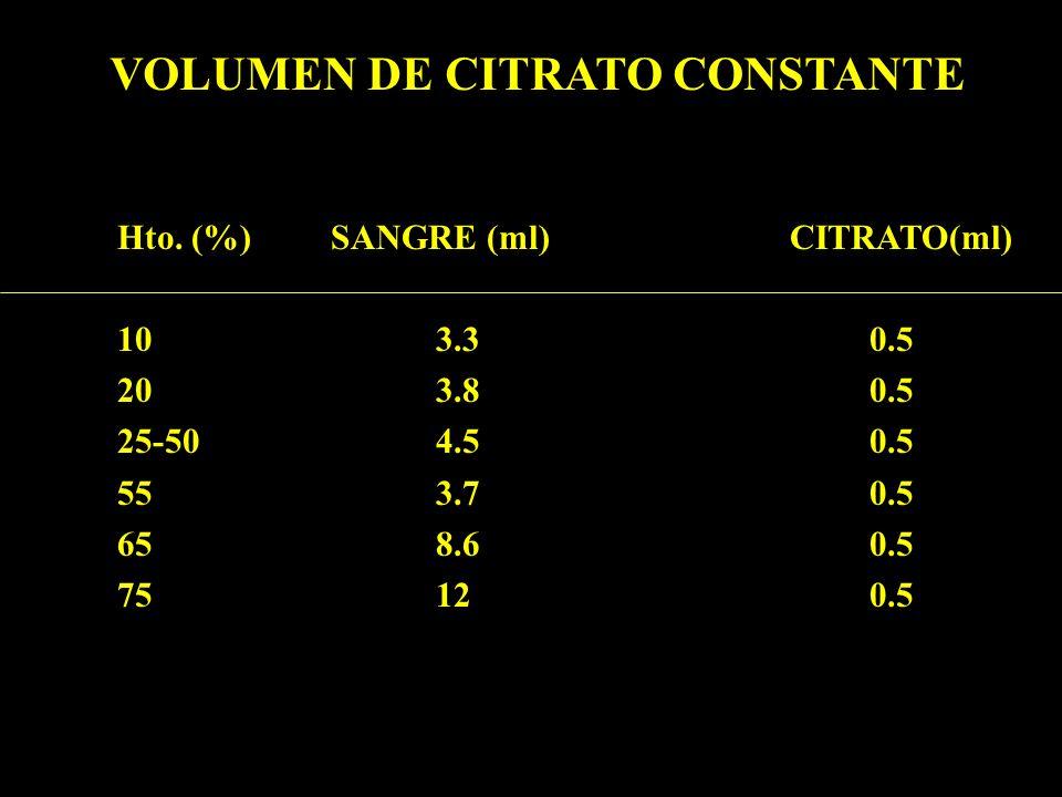 VOLUMEN DE CITRATO CONSTANTE