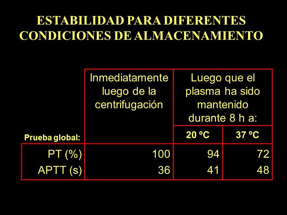 ESTABILIDAD PARA DIFERENTES CONDICIONES DE ALMACENAMIENTO