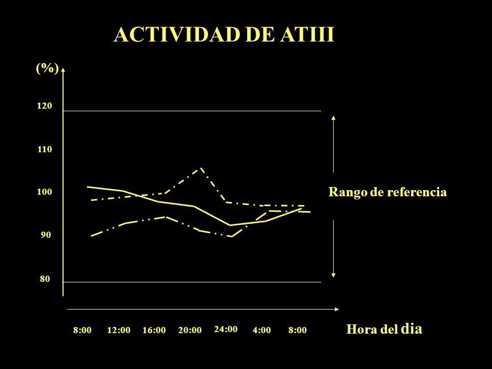 ACTIVIDAD DE ATIII (%) Rango de referencia Hora del dia 8:00 12:00