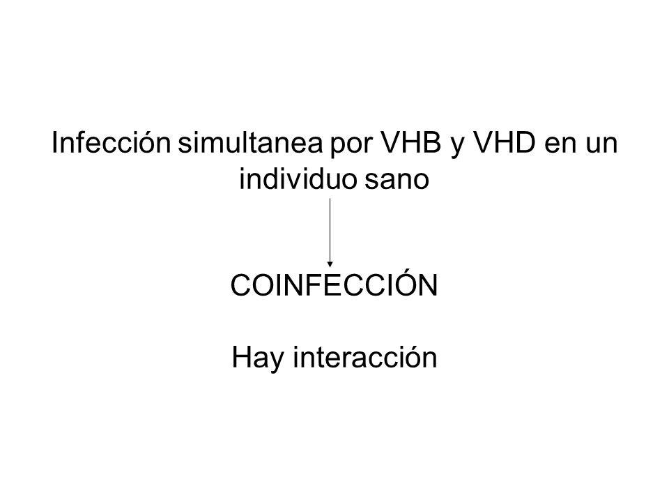 Infección simultanea por VHB y VHD en un individuo sano COINFECCIÓN Hay interacción