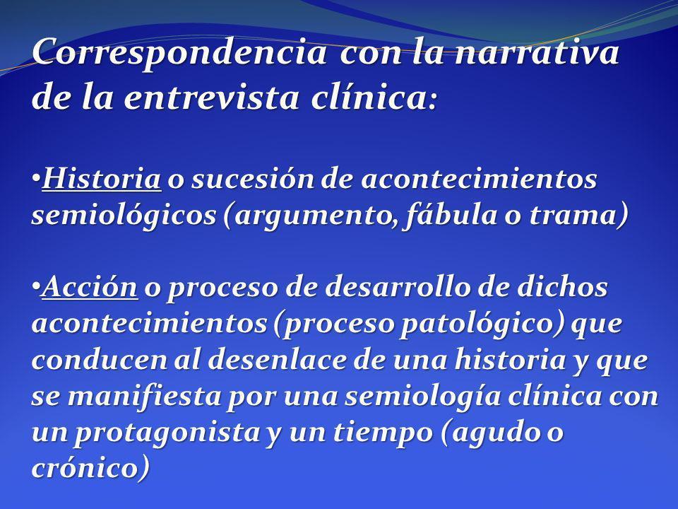 Correspondencia con la narrativa de la entrevista clínica: