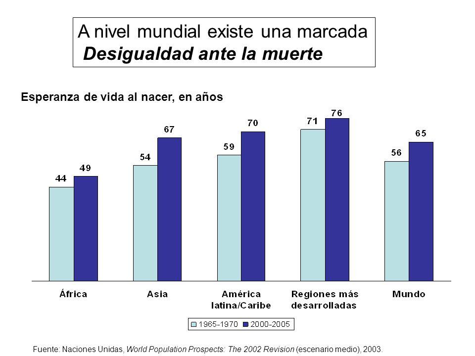 A nivel mundial existe una marcada Desigualdad ante la muerte