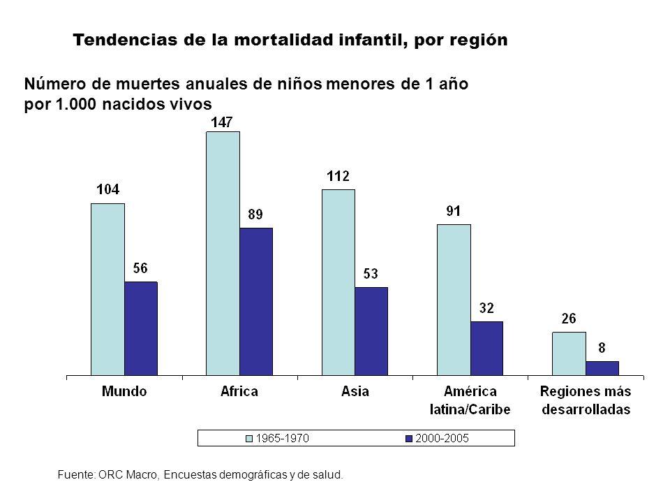 Tendencias de la mortalidad infantil, por región