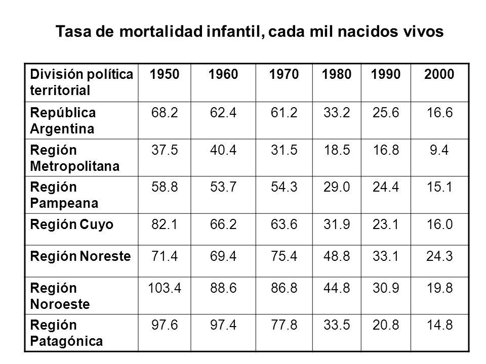 Tasa de mortalidad infantil, cada mil nacidos vivos