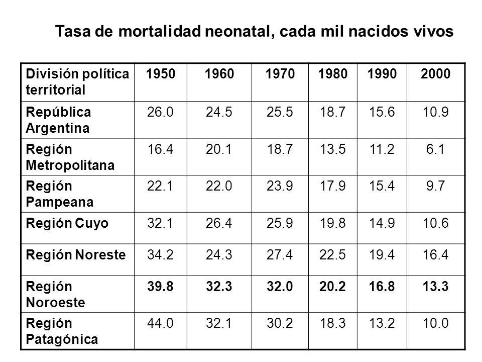Tasa de mortalidad neonatal, cada mil nacidos vivos