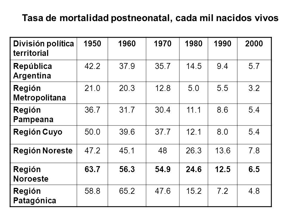 Tasa de mortalidad postneonatal, cada mil nacidos vivos
