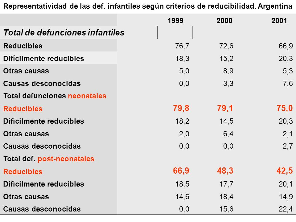 Total de defunciones infantiles