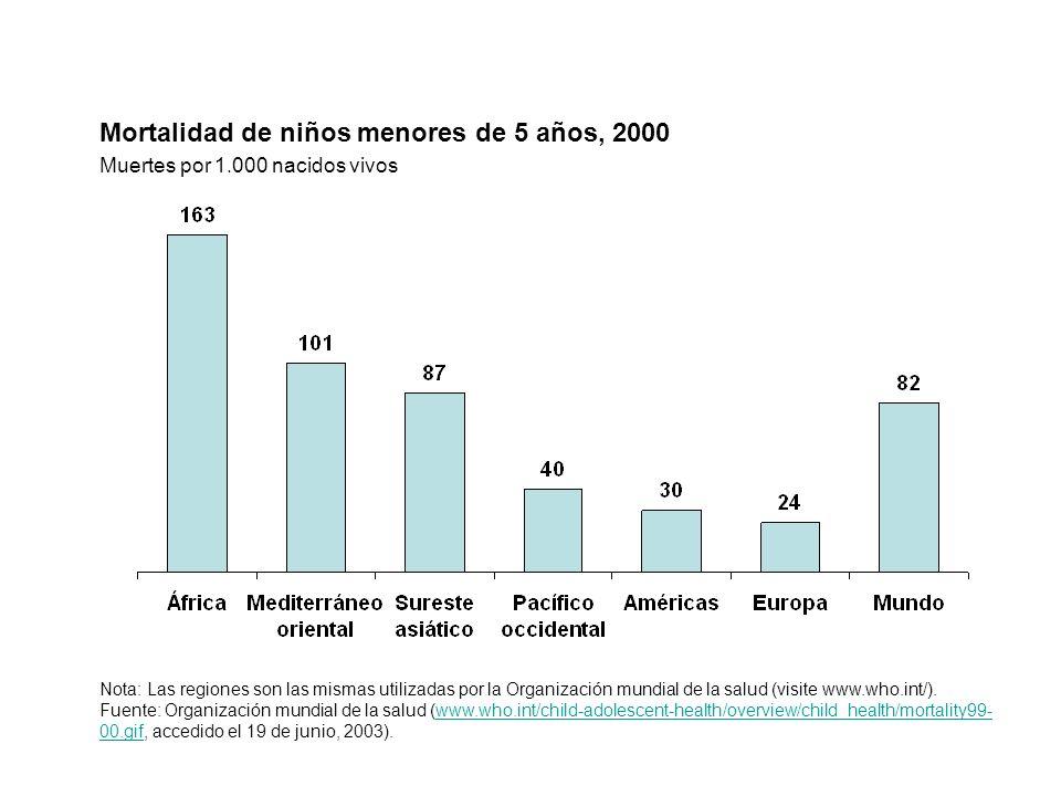 Mortalidad de niños menores de 5 años, 2000
