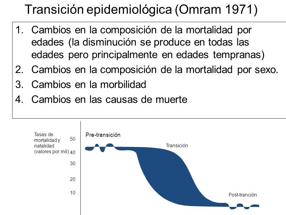 Transición epidemiológica (Omram 1971)