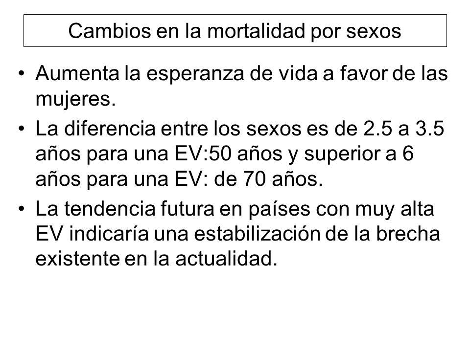 Cambios en la mortalidad por sexos
