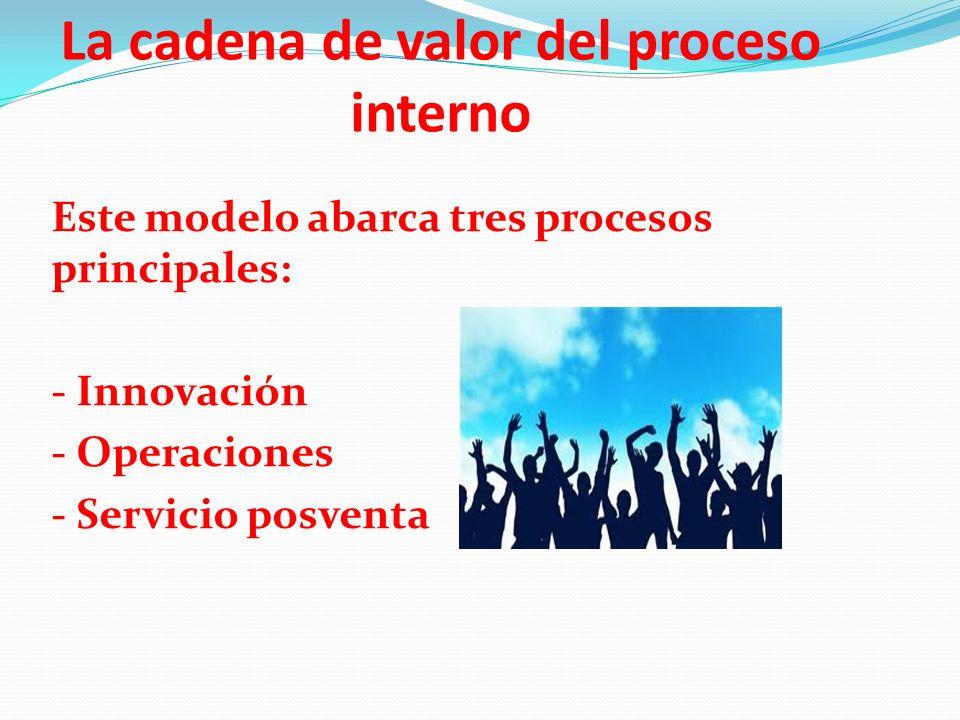 La cadena de valor del proceso interno