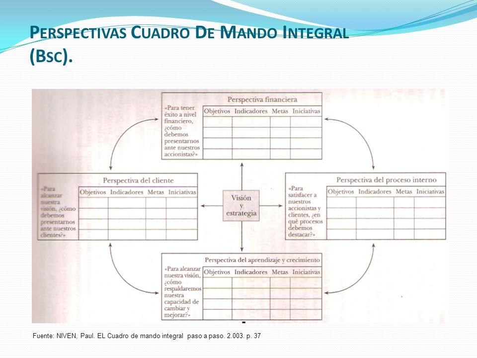 Perspectivas Cuadro De Mando Integral (Bsc).
