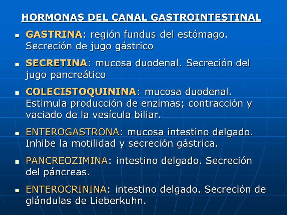 HORMONAS DEL CANAL GASTROINTESTINAL