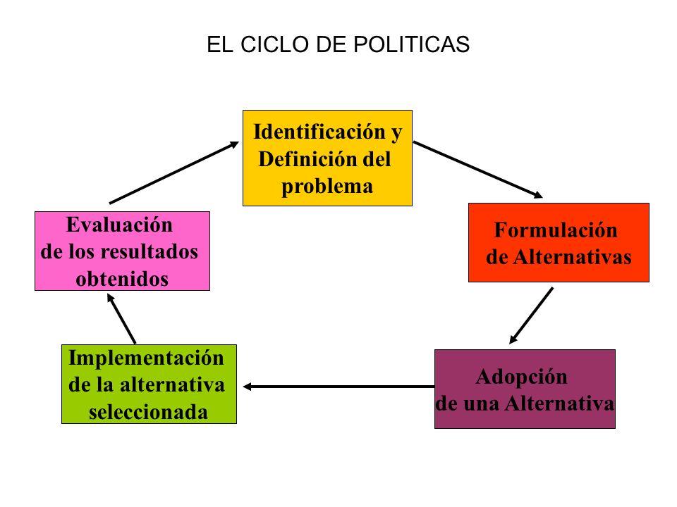 EL CICLO DE POLITICAS Identificación y. Definición del. problema. Formulación. de Alternativas.