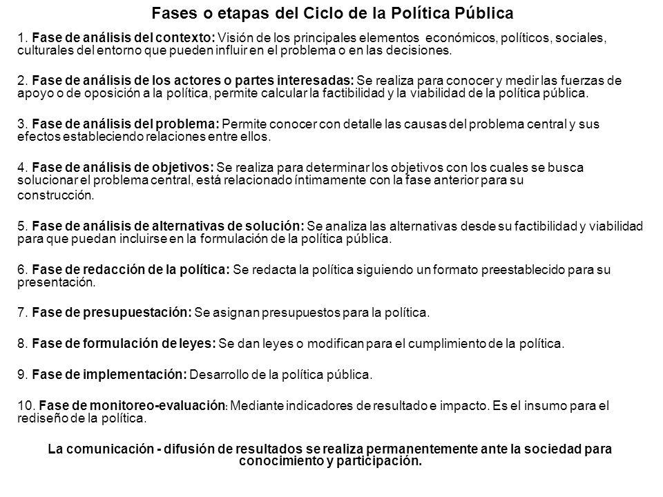 Fases o etapas del Ciclo de la Política Pública