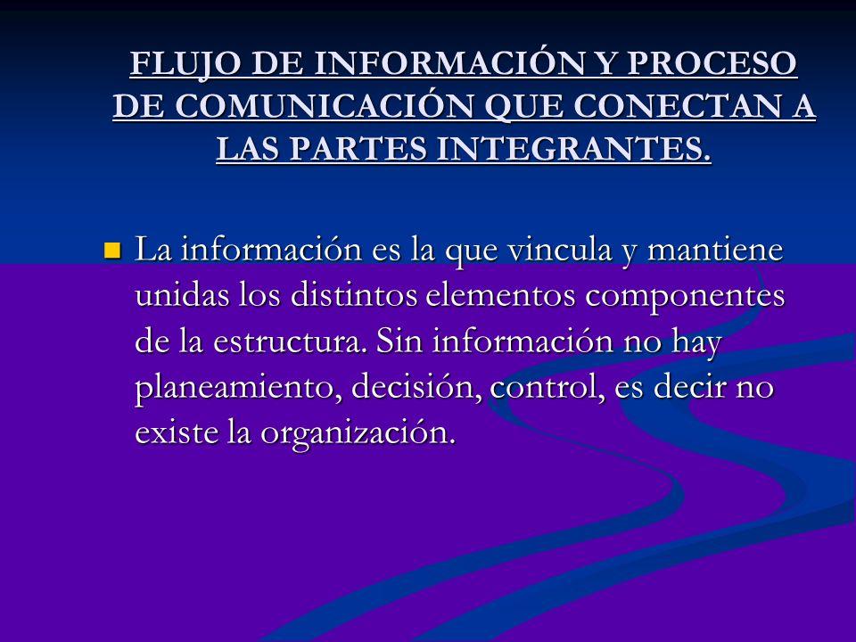 FLUJO DE INFORMACIÓN Y PROCESO DE COMUNICACIÓN QUE CONECTAN A LAS PARTES INTEGRANTES.