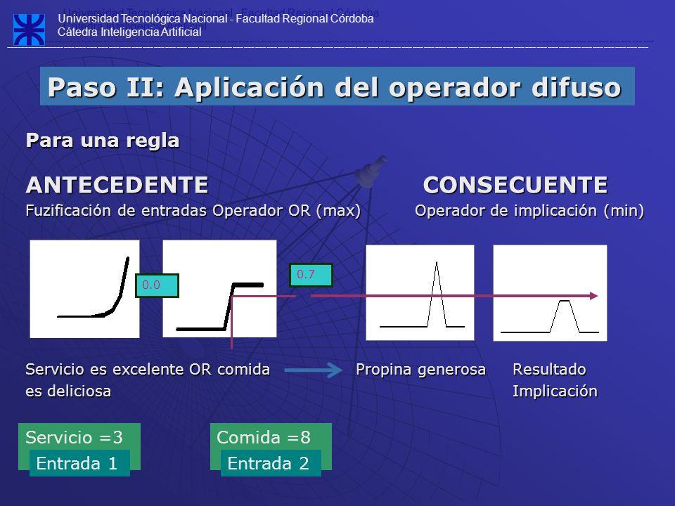 Paso II: Aplicación del operador difuso