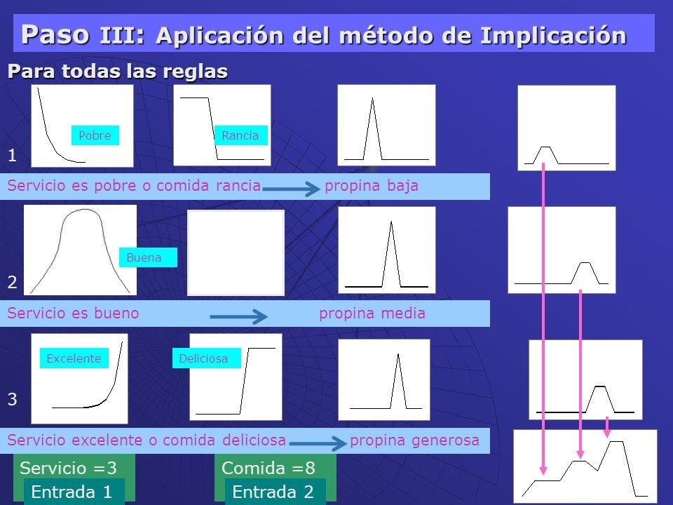 Paso III: Aplicación del método de Implicación