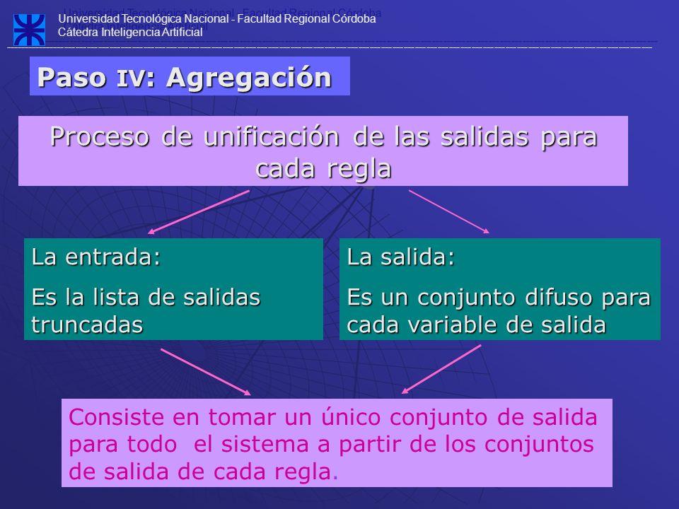Proceso de unificación de las salidas para cada regla